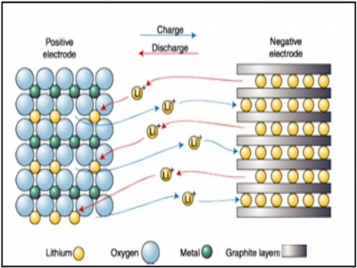 Explore the main material of anode materials for lithium-ion batteries: graphite materials