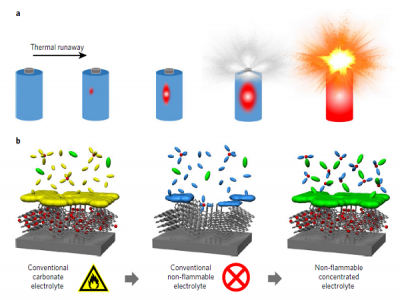 Organic electrolyte for safety batteries