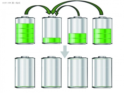 How to extend the life of the battery pack