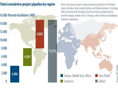 The global battery energy storage pipeline project has accumulated 15GW