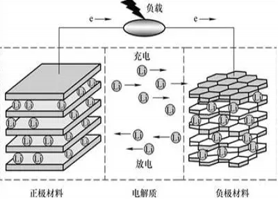 Interpretation of the structure and principle of lithium battery