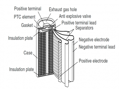 Lithium battery cylindrical model cylindrical lithium battery knowledge
